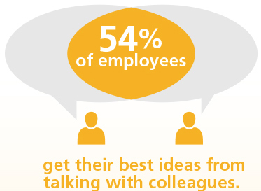 54% of employees get their best ideas from talking with colleagues
